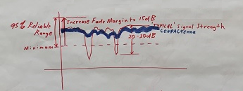COMPACtenna Flip Chart Graph Drawing - Stabilized Signal Strengths