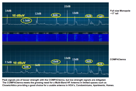 COMPACtenna HF Monopole Comparative Analyses Spectrum Analyzer