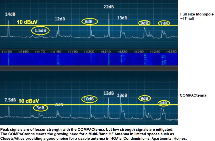 COMPACtenna HF Monopole Comparative Analyses Spectrum Analyzer - LEFT MARGIN for Website